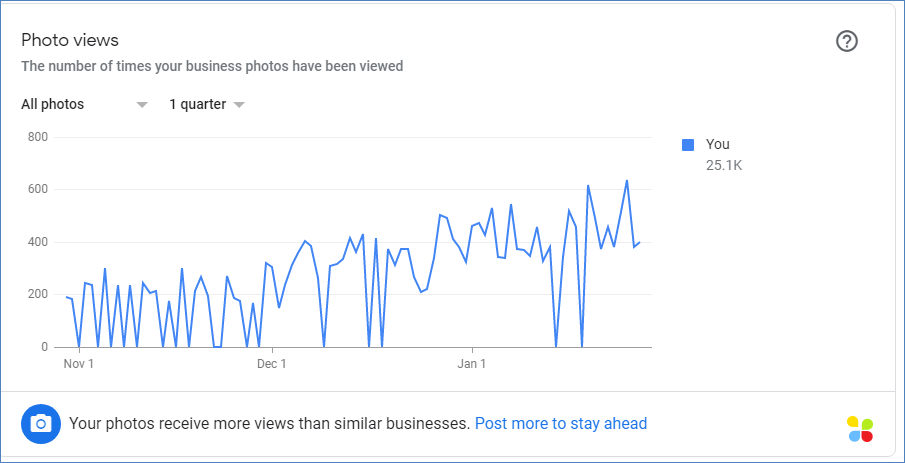 What Can I Do With My Google My Business Account?