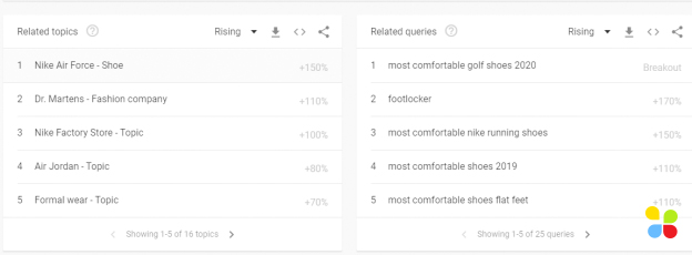 google trends related topics and related queries