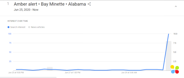 google trends realtime search result